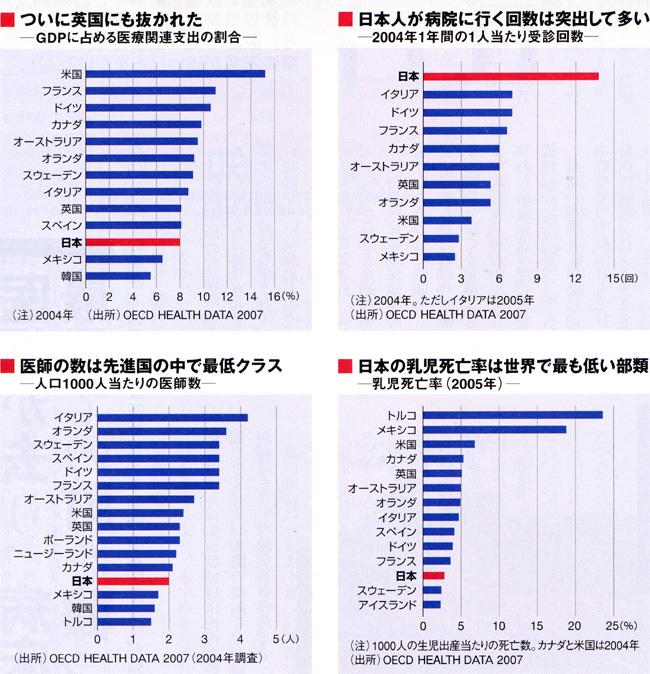 日本の医療世界比較週刊東洋経済0711.jpg