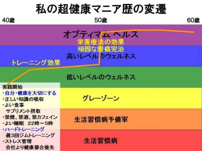 超健康マニア歴の変遷.jpg