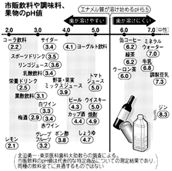 飲料などのpH値熊本日日新聞110212.jpg