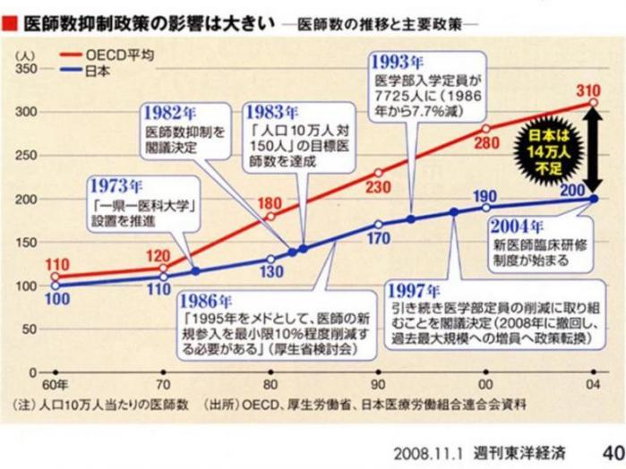 医師数推移週刊東洋経済.jpg