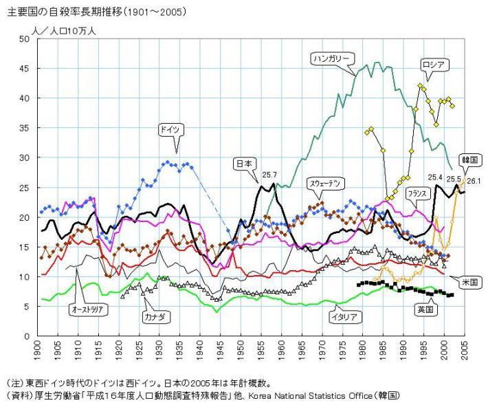 主要国自殺率推移.jpg