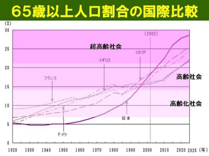 65歳以上人口割合の国際比較.jpg