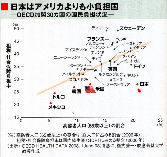 小負担福祉国日本週刊東洋経済0812.jpg