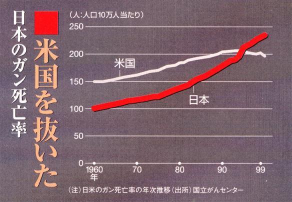 日米ガン死亡率週刊東洋経済0703.jpg