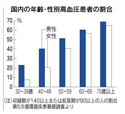 年齢・性別高血圧患者割合日経110701.jpg