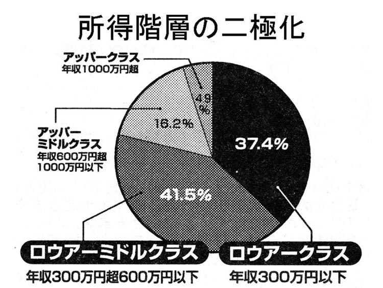 日本人の所得