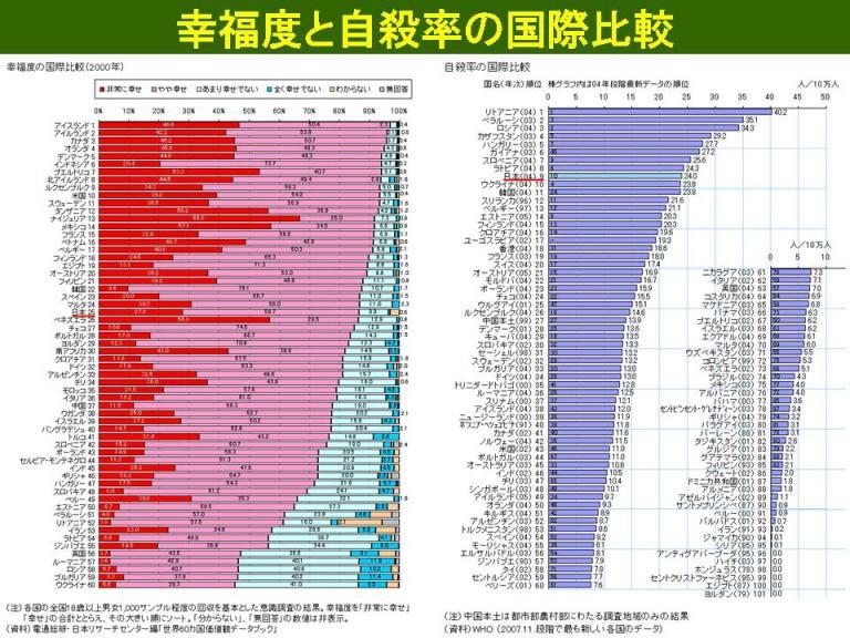 幸福度と自殺率の国際比較04.jpg