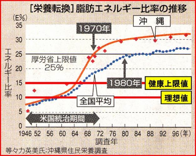 脂質エネルギー比率推移.jpg