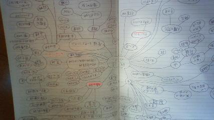 マインドマップ式勉強