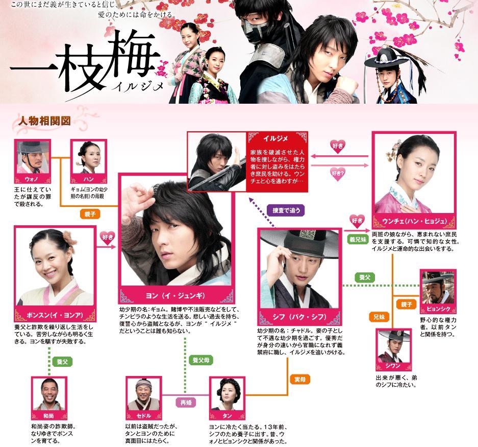 一枝梅-イルジメ-Chart