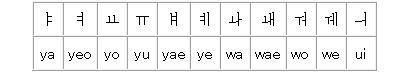 ハングルローマ字表記・二重母音