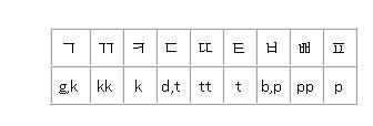 ハングルローマ字表記・子音破裂音