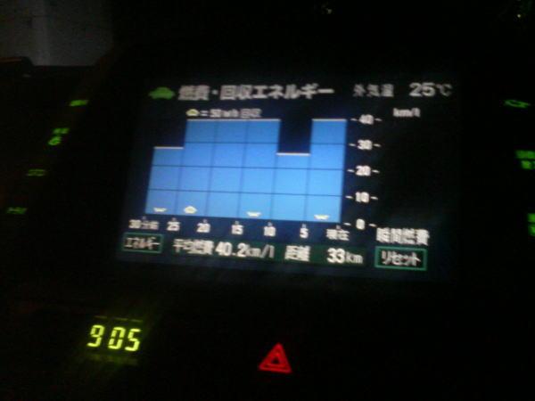 復路40.2km/L