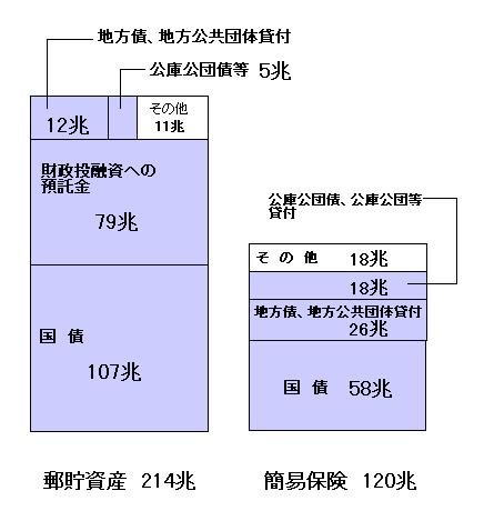 H16 郵貯簡保資産 図解