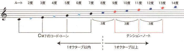 テンション・ノート1