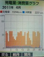H23.4発電量グラフ