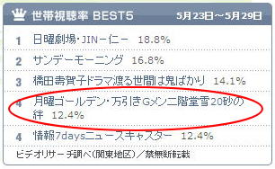TBS世帯視聴率(5/23~5/29)