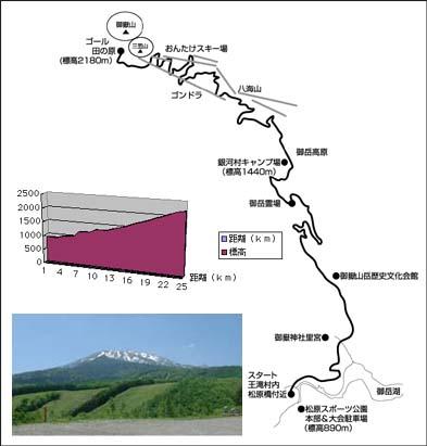 ヒルクライム・イン・おんたけ コース図.jpg