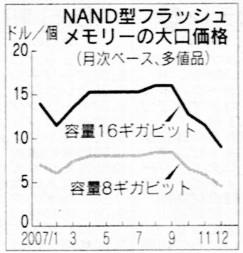 NAND推移