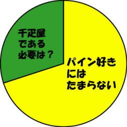 20070714千疋屋パインについて.jpg