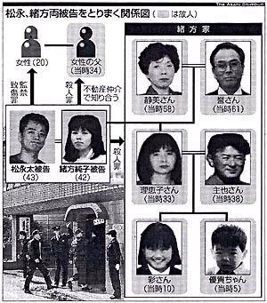 殺人 北九州 事件 洗脳