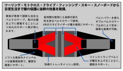 ケブコ ツインストラップベルト(KEVCO TWIN STRAP BELT)RR-10011(RR10011)