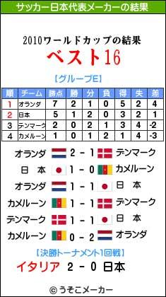 サッカー日本代表メーカー2