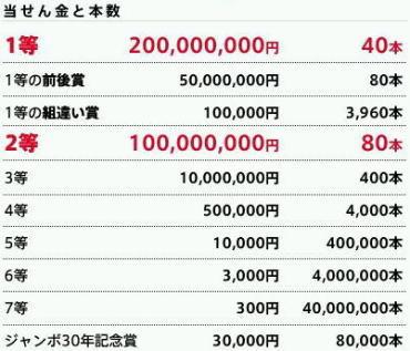 2008サマージャンボ宝くじ