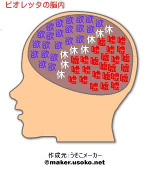 ビオレッタの脳内.jpg