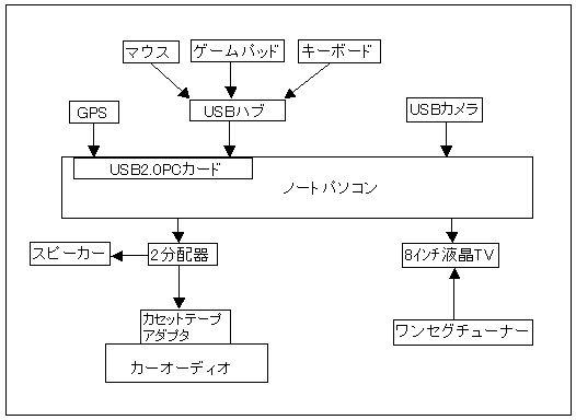 車載PC接続図.jpg