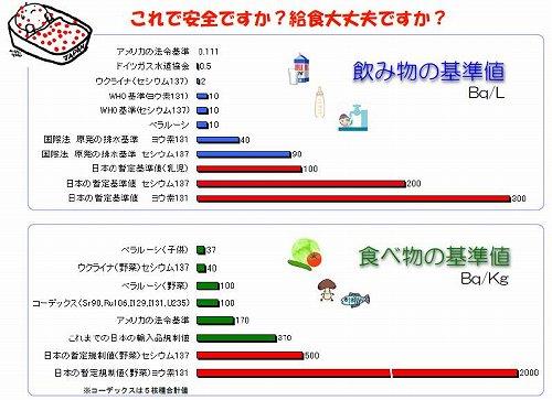 日本と世界の基準値の違い