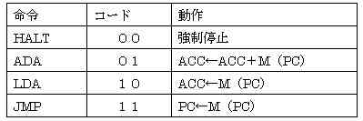 cpu4table1