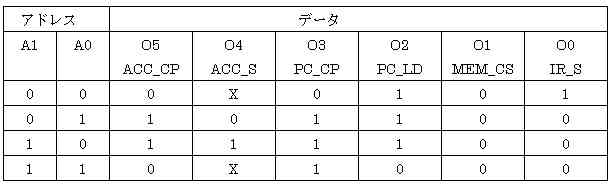cpu4table2