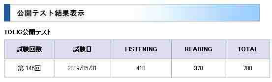 146TOEIC Score