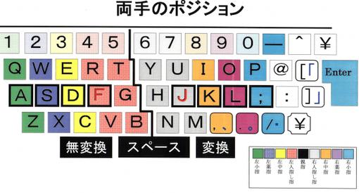 タイピングホームポジション図_01.png