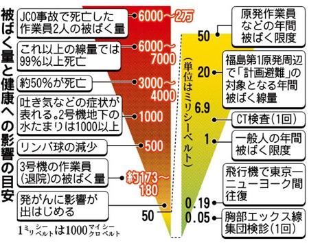 放射線量グラフ