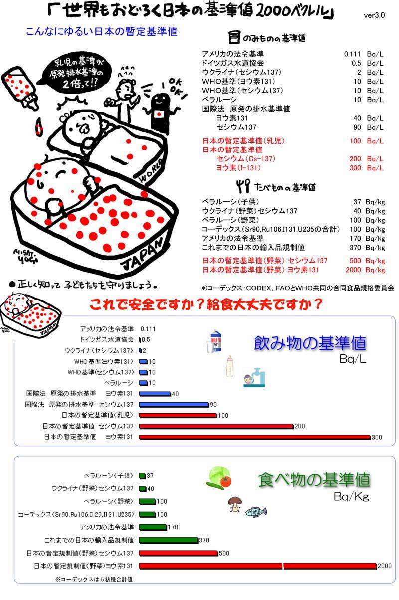 世界が驚く日本のハイパー暫定基準値