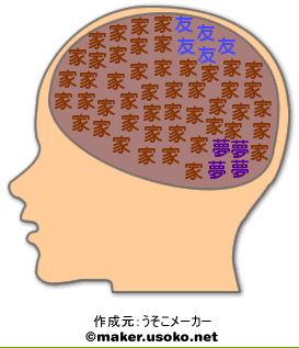 わたしの脳内メーカー結果.jpg