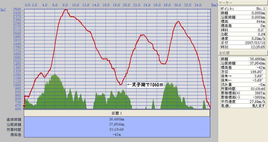 天子湖高度070318.jpg