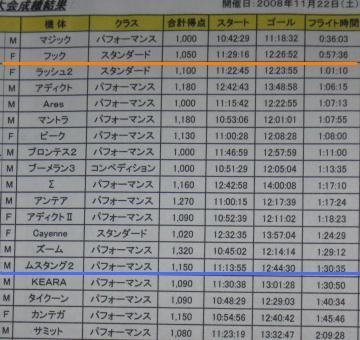 とんぼカップ順位表.jpg