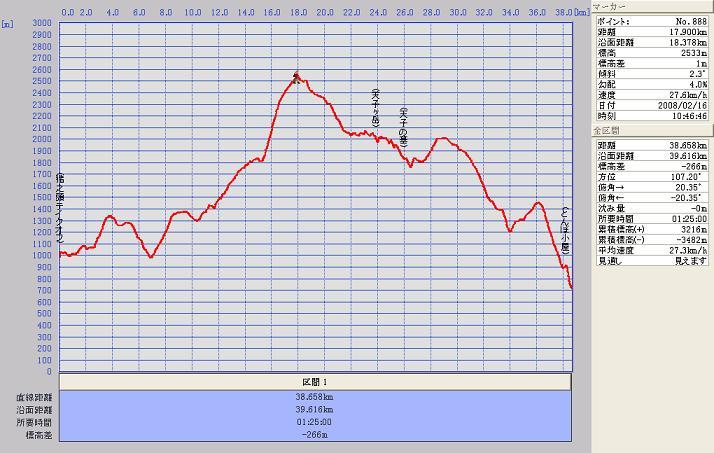 猪之頭43本目グラフ080216.JPG