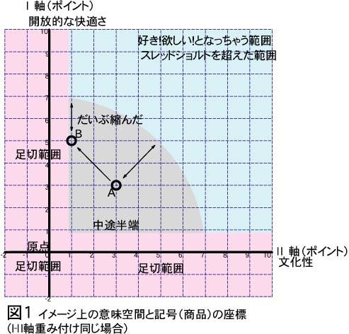 認知イメージ1