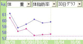 20081003グラフ