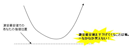株の買い方1