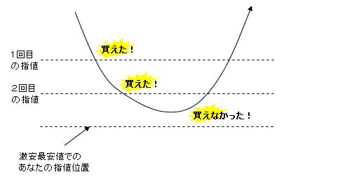 株の買い方2