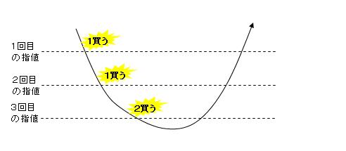 株の買い方3