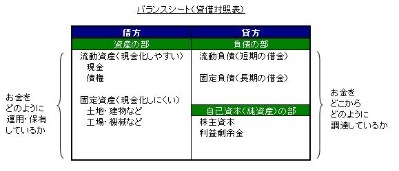 バランスシート図