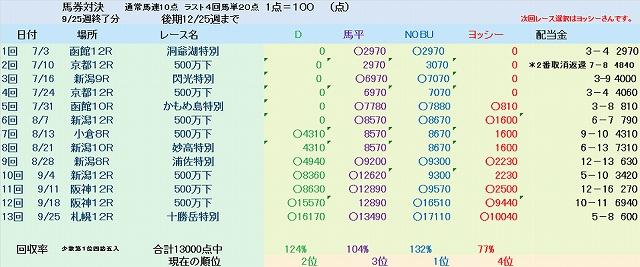 2011後期馬券対決最新版.jpg