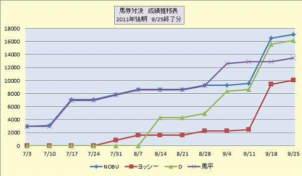 2011後期馬券対決推移表.jpg