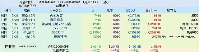 2011前期終了 馬券対決.jpg